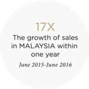 17X - The growth of sales in Malaysia within one year